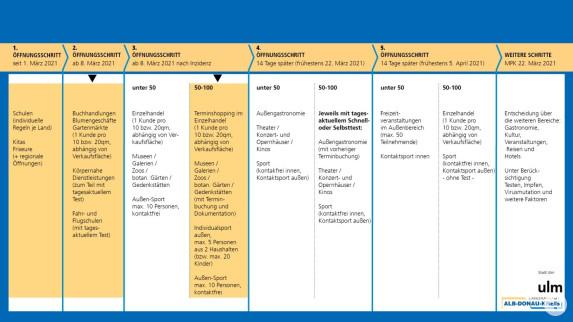 Coronaregeln ab 8. März 2021 Grafik