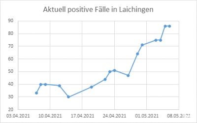 Corona-Fallzahlen Laichingen, Stand: 6. Mai 2021