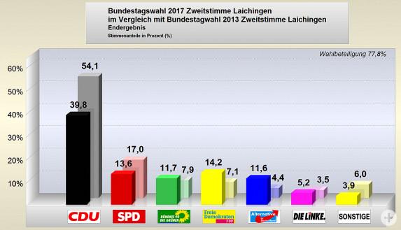 Bundestagswahl 2017 Endergebnis Zweitstimmen im Vergleich mit der Wahl 2013