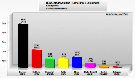 Bundestagswahl 2017 Endergebnis Erststimmen