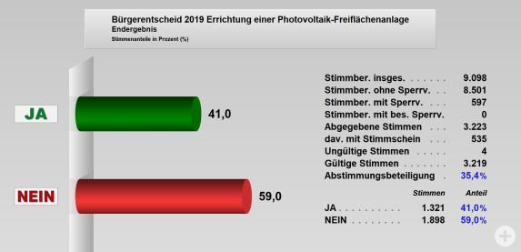Ergebinis Bürgerentscheid 2019 Photovoltaikanlage